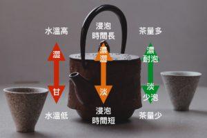 泡茶的方法、水溫、茶葉、投茶量、紫砂壺、蓋碗、評鑑杯、紅茶、綠茶、烏龍茶、Oolong Tea.001